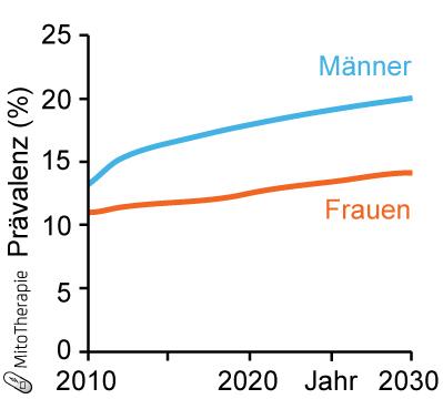 Schätzung der Entwicklung der Diabetesprävalenz bis 2030